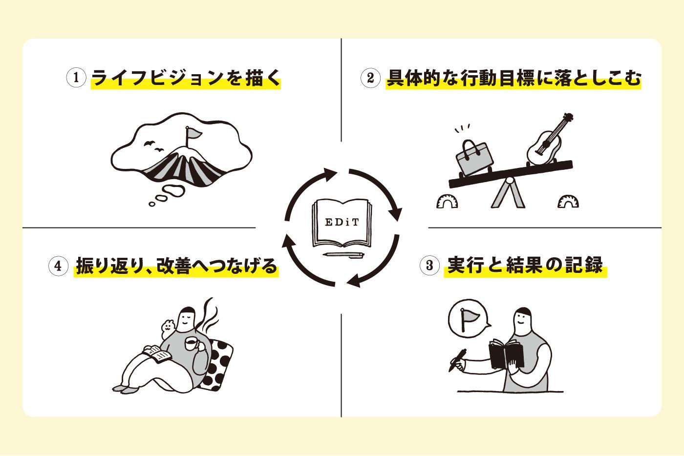 「ビジョン→行動→振り返り」のPDCAサイクルを説明したイラスト